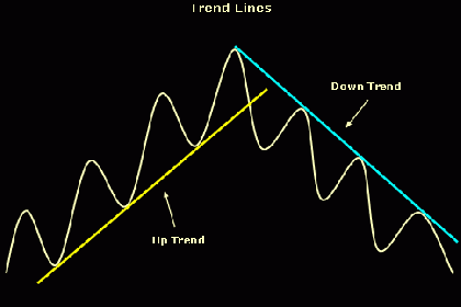 Trend Line Untuk Trading Binary Options