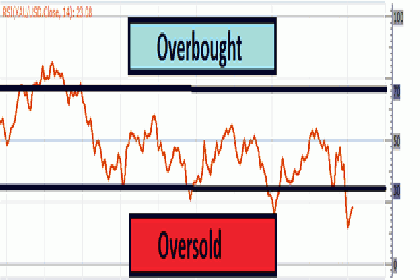 Cara Trading Gold di Area Oversold