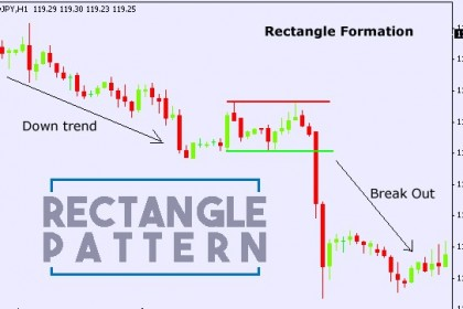 Trading Dengan Pola Rectangle