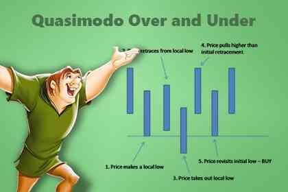 Trading Forex Dengan Pola Quasimodo (Over And Under)