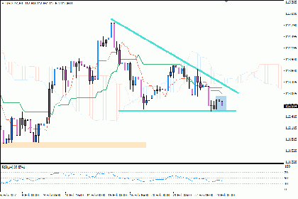 Outlook Teknikal Intraday USD/JPY 24 Februari: Descending Triangle & Inside Bar