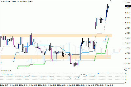 Outlook Teknikal Intraday EUR/USD 27 Maret