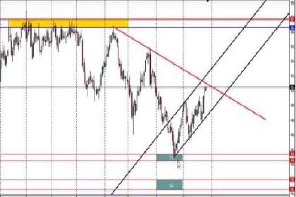 Proyeksi Crude Oil Validasi Trend UP