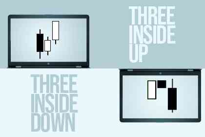 Menggunakan Pola Candlestick Three Inside Up Dan Three Inside Down