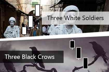 Three White Soldiers Dan Three Black Crows, Tiga Candlestick Menguntungkan