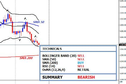 Outlook Teknikal Emas: Bergerak Bearish Hingga Level 1266