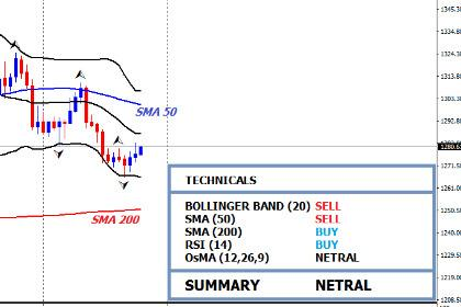 Outlook Teknikal Emas: Bullish Korektif Hingga Ke Level 1283